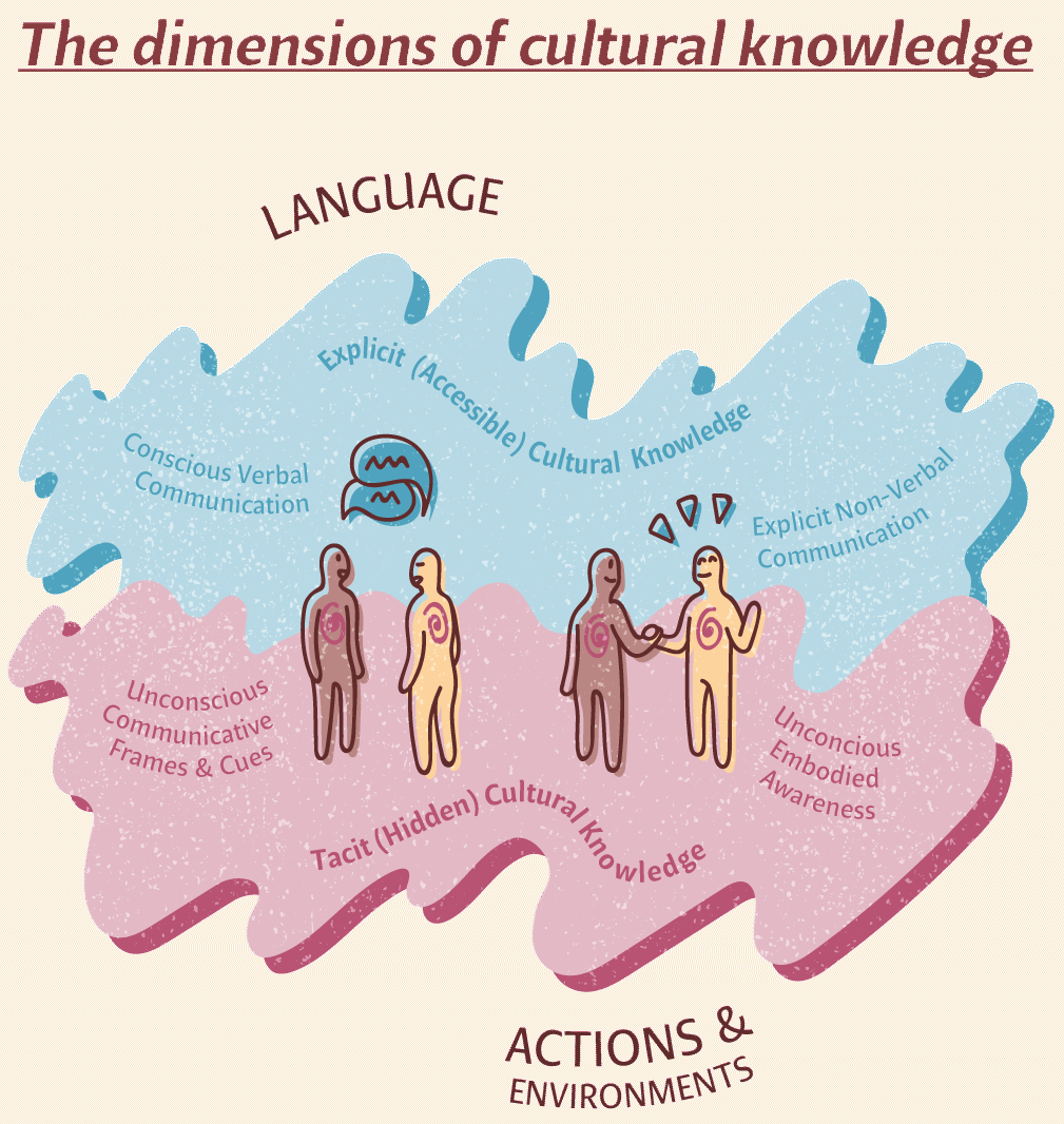 A graphic illustration showing the relationship between explicit (accessible) cultural knowledge and tacit (hidden) cultural knowledge. The left side of the diagram shows two human figures in conversation and is labeled 'Language.' The right side shows two human figures communicating non-verbally with touch and gestures, and is labelled 'Actions and environments). The top half of the diagram has a blue-coloured background and has the label 'Explicit (Accessible) Cultural Knowledge. On the left side, level with the heads of the human figures who are conversing, it has the label 'Conscious Verbal Communication'. On the right side, level with the heads of the human figures who are gesturing, it has the label 'Explicit Non-Verbal Communication' next to the right-hand human figures. The bottom half of the illustration has a pink background and is labeled 'Tacit (Hidden) Cultural Knowledge. On the left side, level with the bodies of the human figures who are conversing, it has the label 'Unconscious Communicative Frames & Cues'. On the right side, level with the bodies of the human figures who are gesturing, it has the label 'Unconscious Embodied Awareness'.